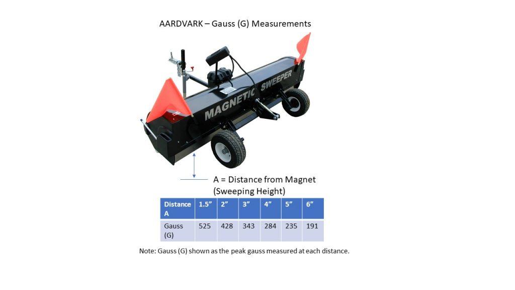 Aardvark Gauss Measurements