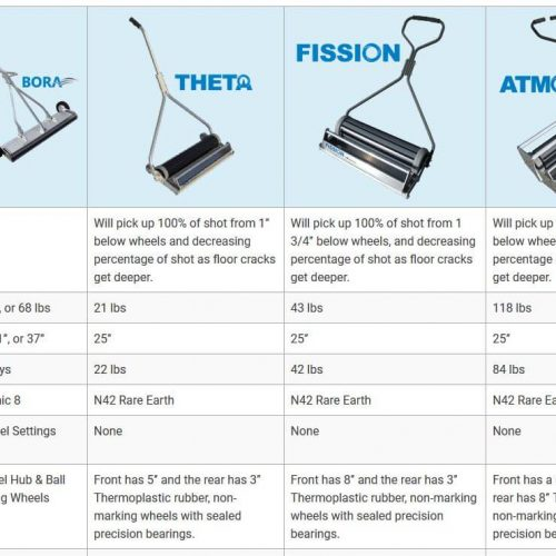 comparison-chart-magnetic-sweepers
