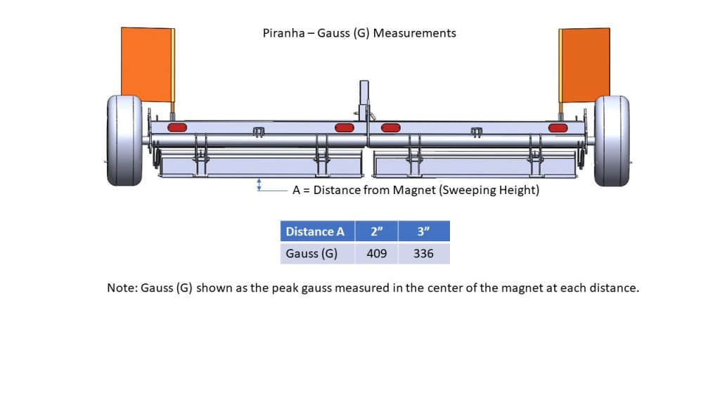 Piranha Magnetic Field Strength Gauss Measurements