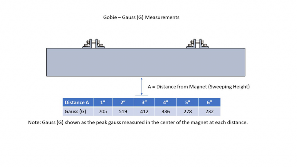 gobie gausss measurements