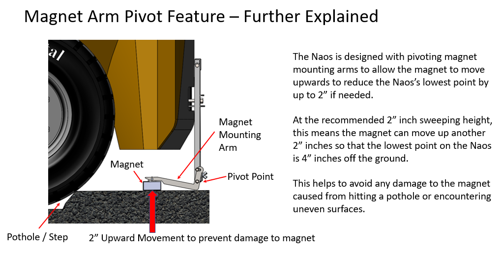 Magnet Arm Pivot Feature - Further Explained