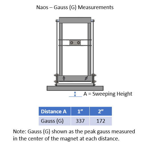 NAOS Gauss Measurements