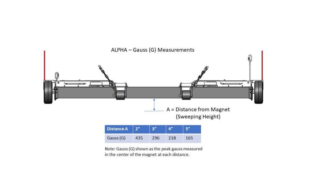 Alpha Gauss Measurements