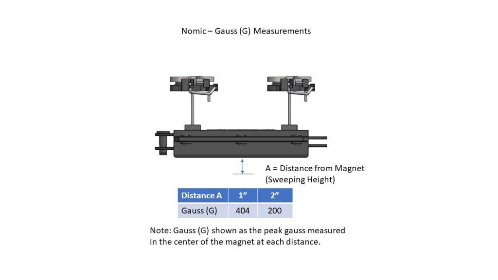 Nomic Gauss Measurements